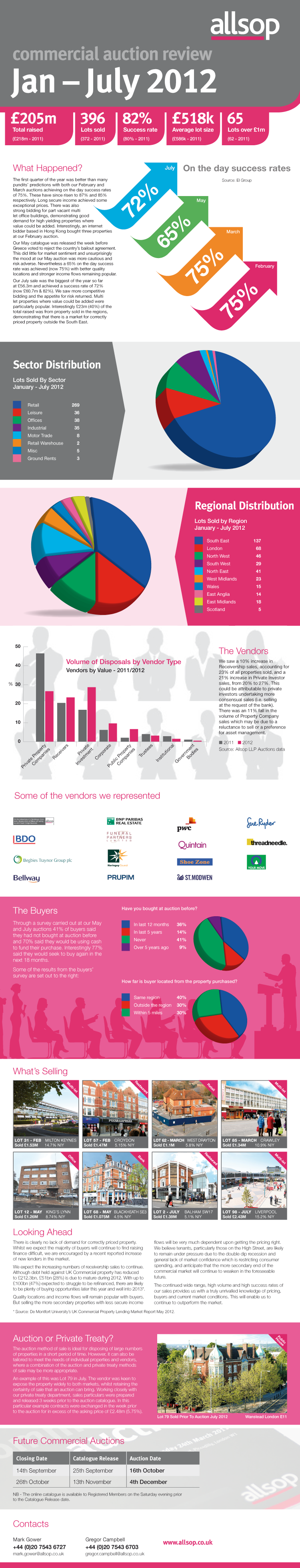 Allsop - Commercial Property Auction Summer Infographic Review 2012 - what's selling and where and buyers behaviour.