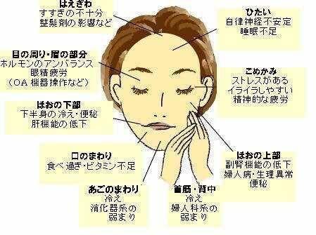 顎 周り 吹き出物