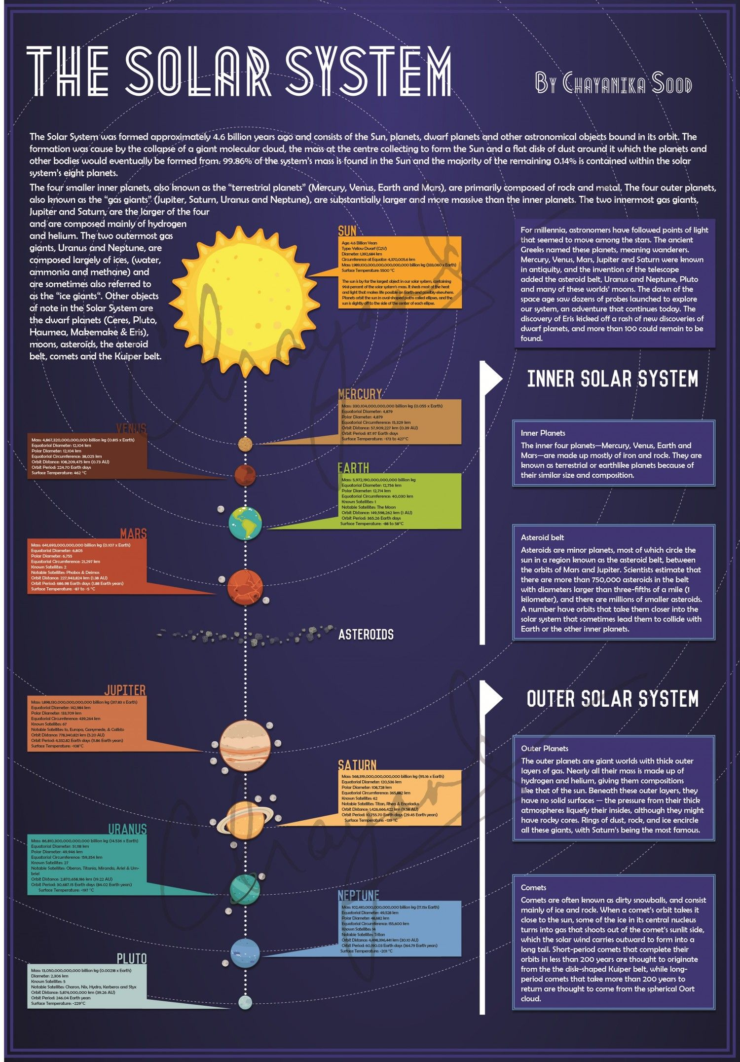 The Solar System Infographic | Useful Classroom Images ...