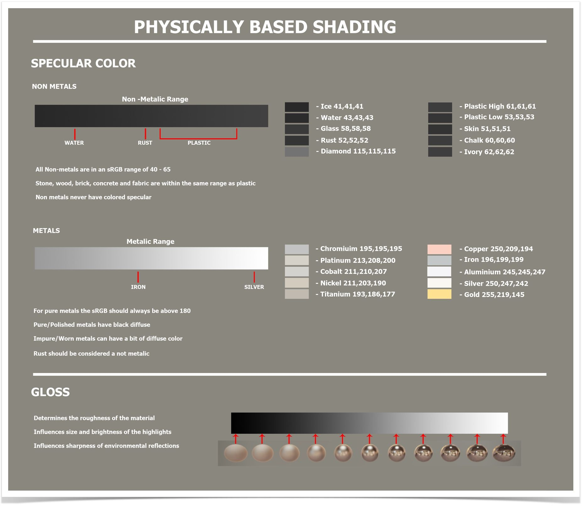 Physically Based Shading in CRYENGINE - Doc 3  Asset Creation Guide