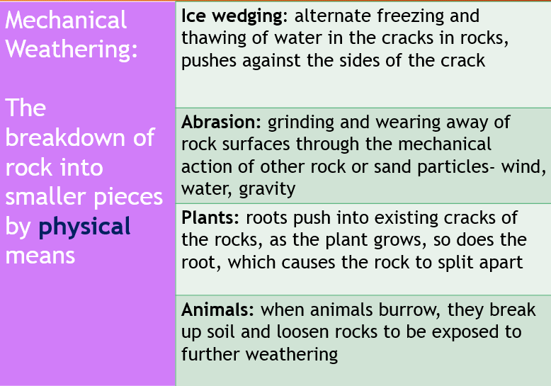 Weathering Earth Science Weather Graphic Organizers