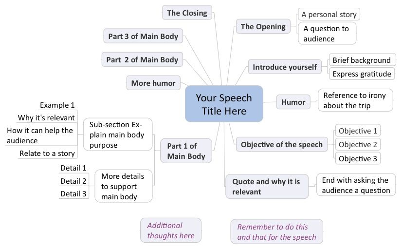 I Share  Effective Tips On Speech Writing And Preparation As I