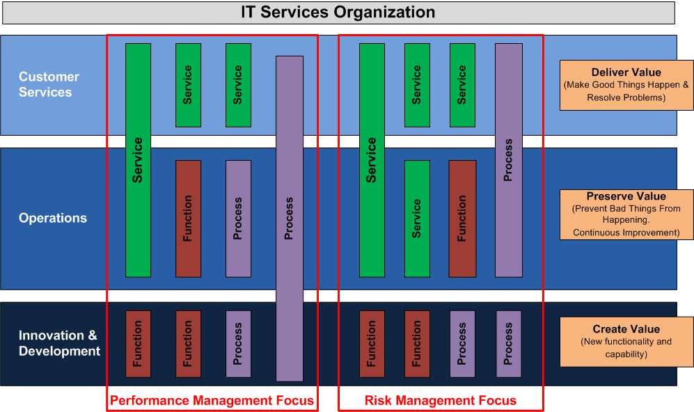 The Hierarchical It Organization Chart Reflects The Reporting