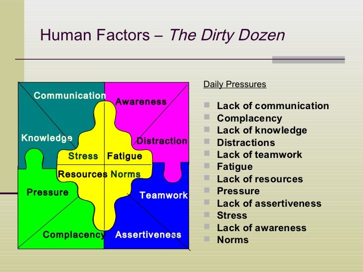 Human Factors The Dirty Dozen Daily Pressures