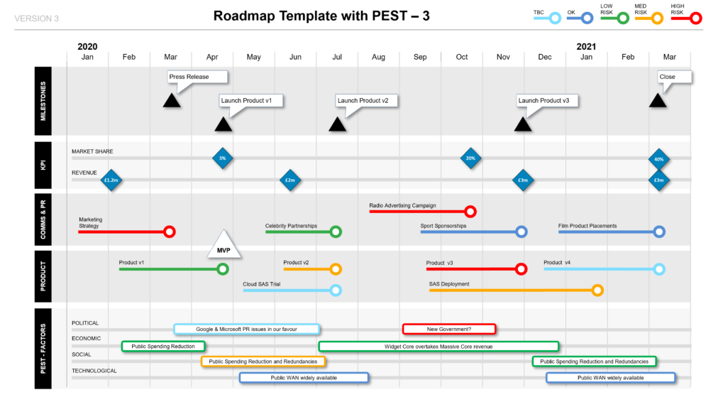 Roadmap with PEST Factors, Phases, KPIs & Milestones PPT