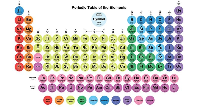 Heres a cool periodic table with round tiles for the element cells heres a cool periodic table with round tiles for the element cells all 118 elements urtaz Choice Image