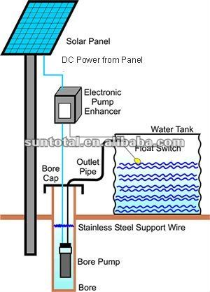 Solar water pump for borehole drilling #alternativeenergy