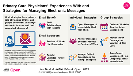 Primary Care Physicians' Experiences With and Strategies