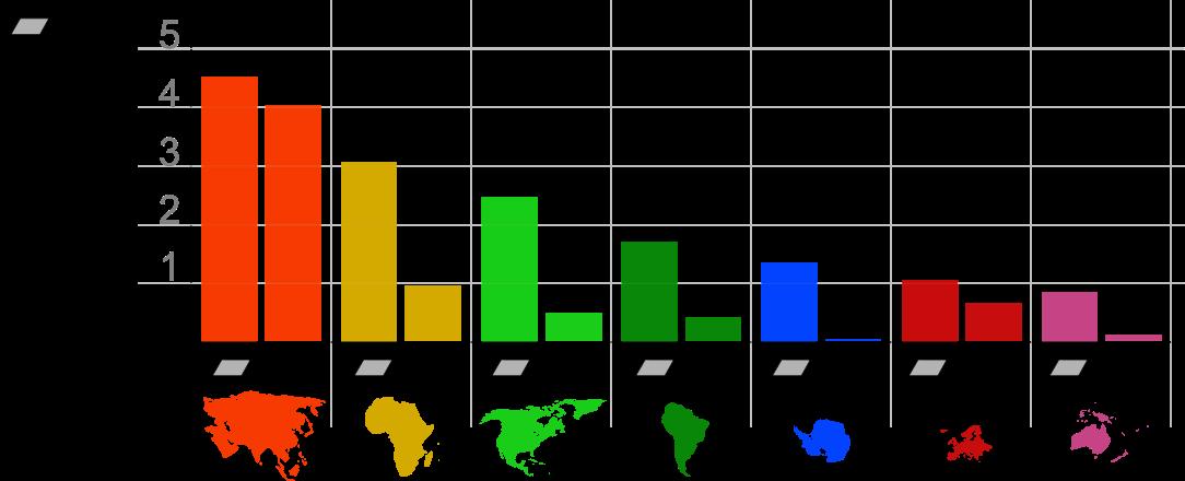 ContinentStatistics - Continent - Wikipedia, the free encyclopedia