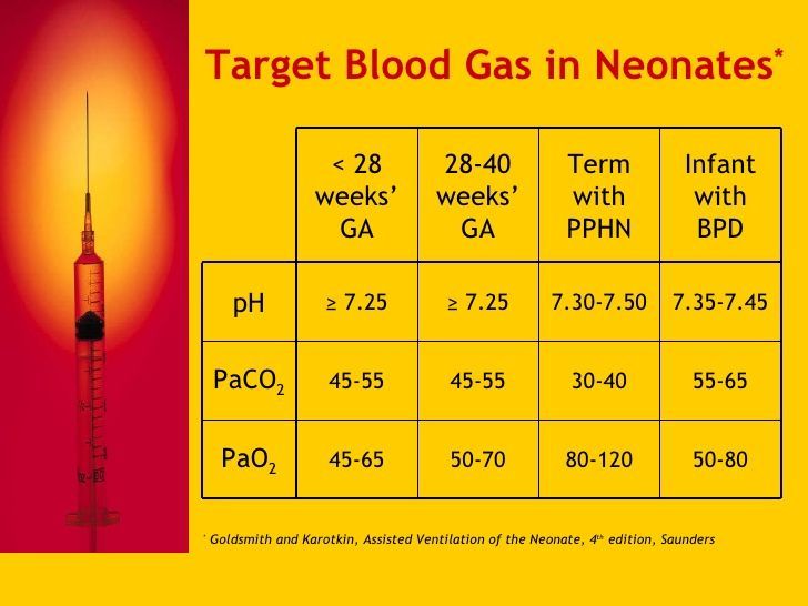 Arterial blood gases (abg) calculator.