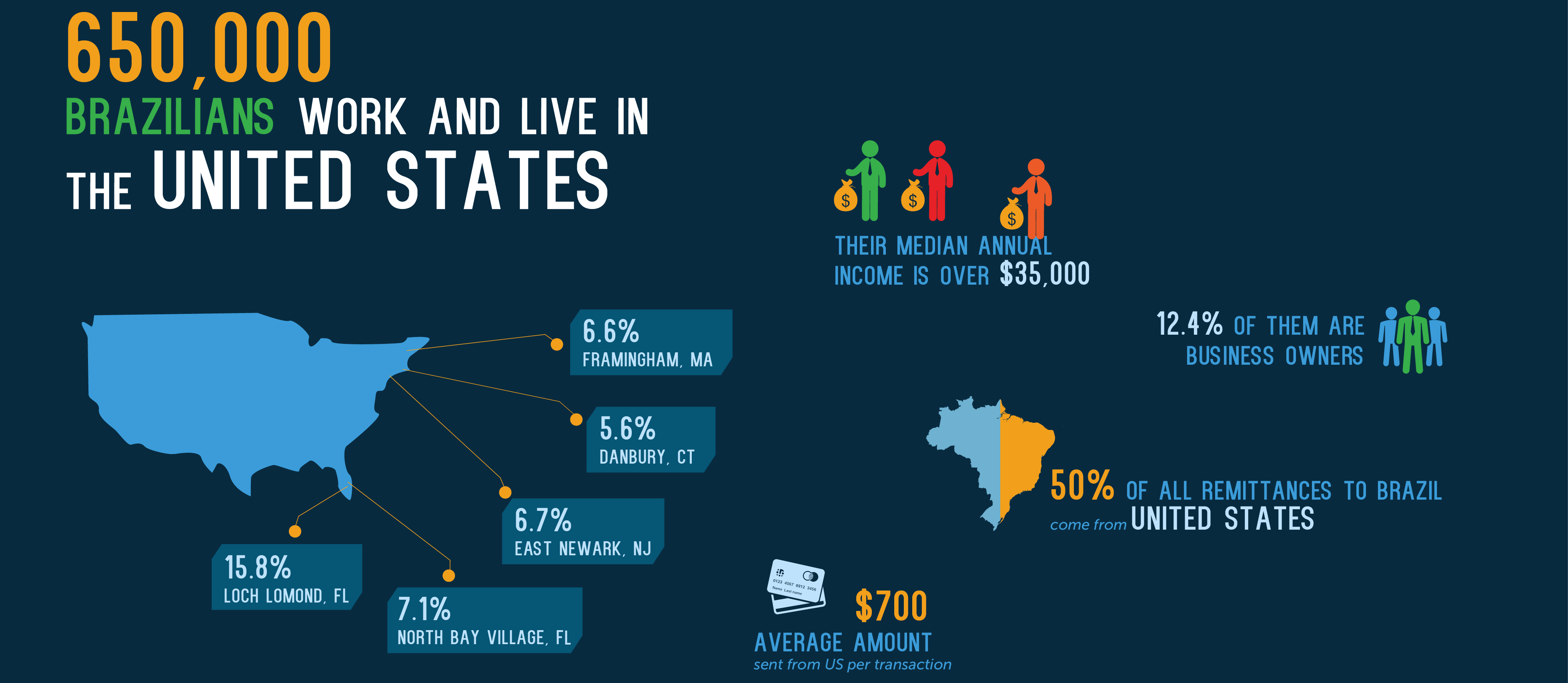 Send Money To The Brazil Infographic Visit Sharemoney