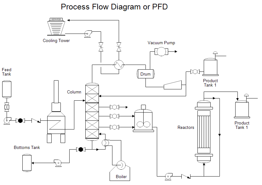 Process Flow Diagram Instrumentacion Pinterest Diagram And Flow
