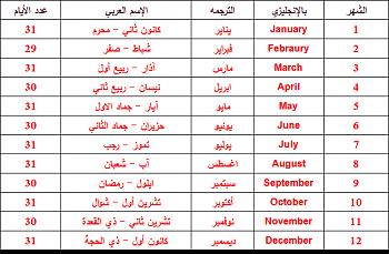 شهر نوفمبر بالهجري وبقية الأشهر الهجرية وما يقابلها من الميلادية June 31 July April