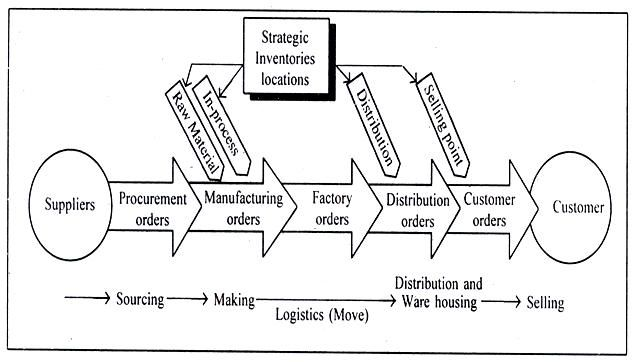 supply chain definitions Supply definition is - to add as a supplement how to use supply in a sentence to add as a supplement to provide for : satisfy  need even more definitions.