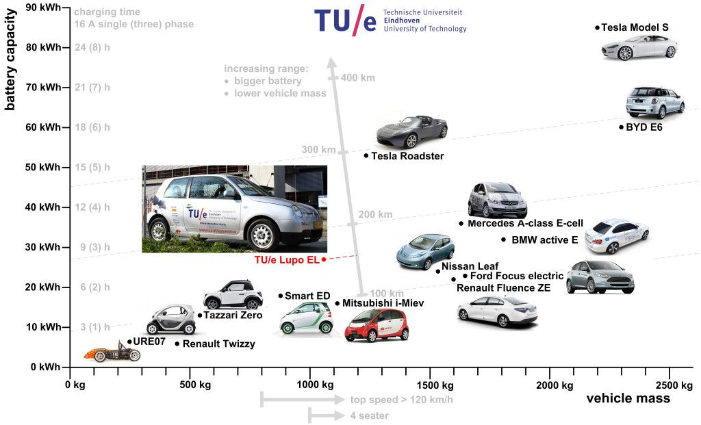 Overview of Full Electric Vehicles, battery capacity vs