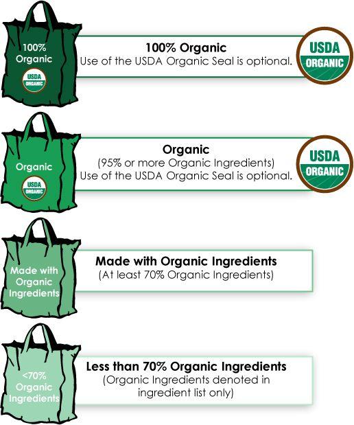 Image Describing Usda Organic Labeling Organic Food Labels Organic Recipes Organic Cooking