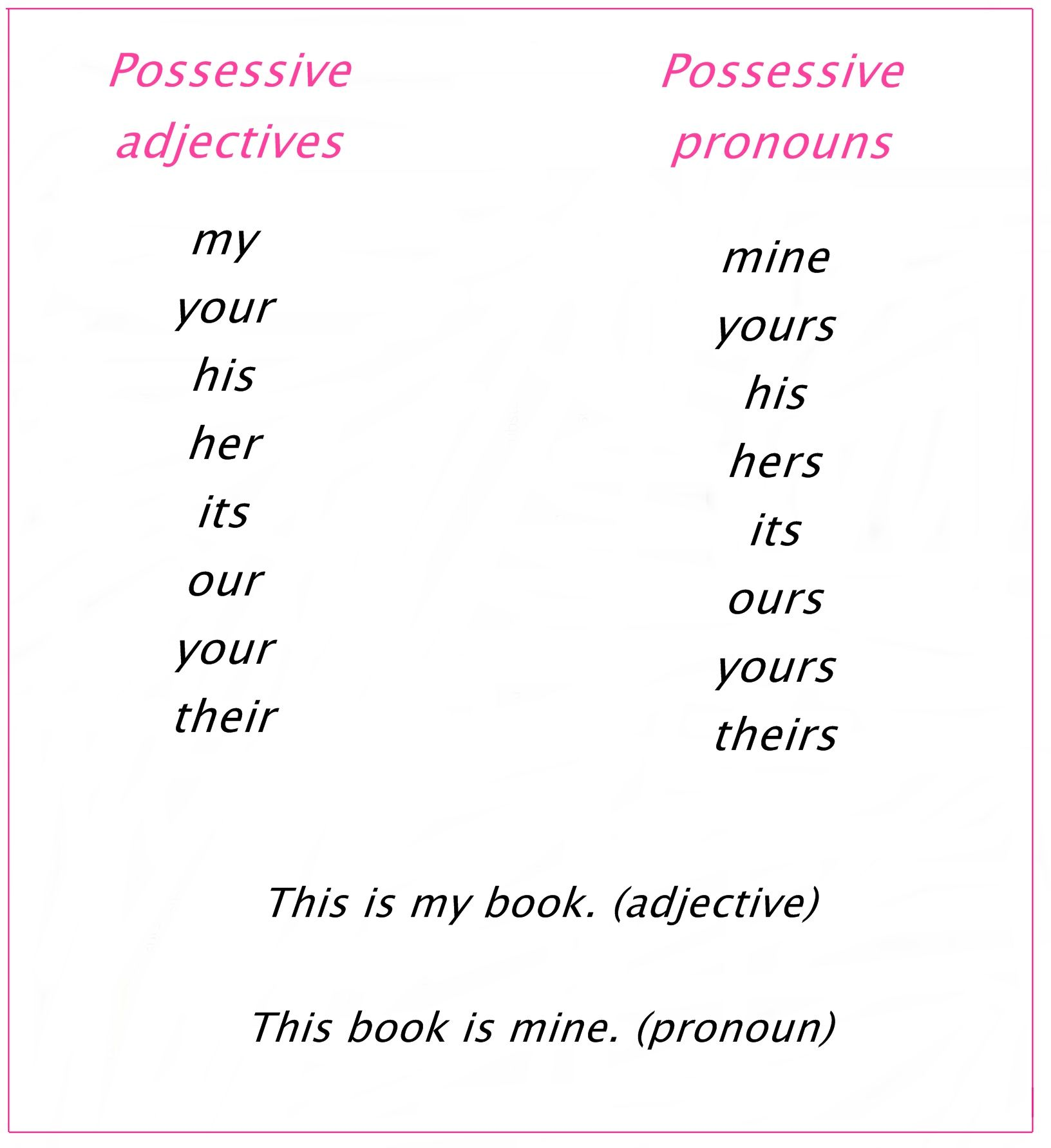 Possessive Adjectives and Pronouns: * Possessive adjectives come before the