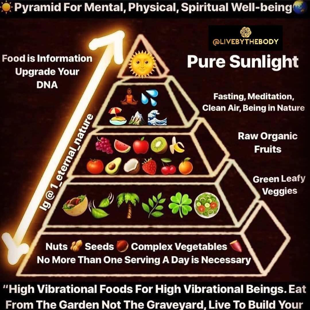 Soulfood Pyramid For Optimal Mental Physical