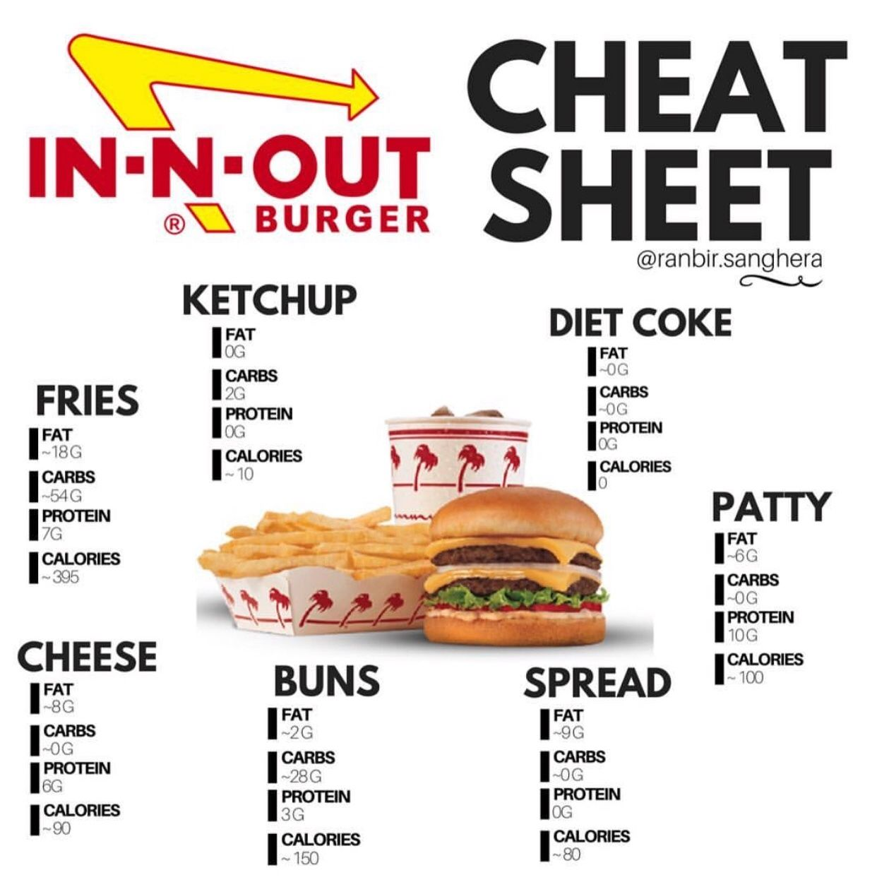 How to do Keto at InnOut Starting keto diet, Keto