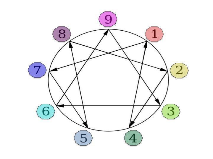 Overview | Enneagram, Enneagram types, Learning