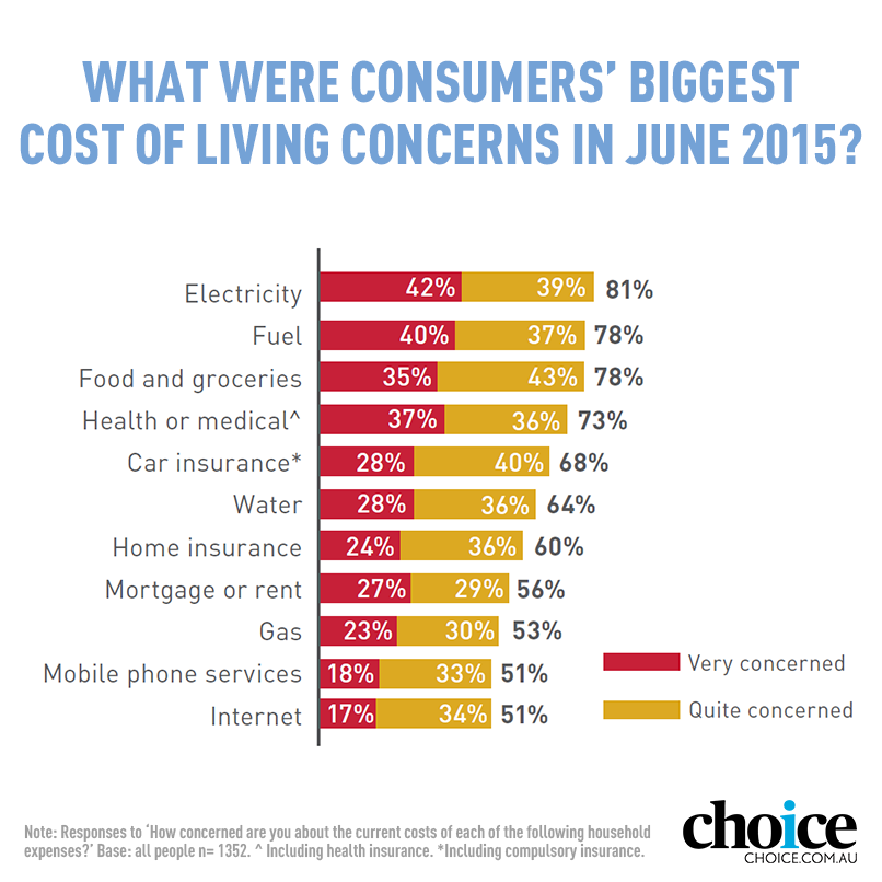 Australians Worry Most About Electricity Bills Healthcare Private Health Insurance Electricity Bill