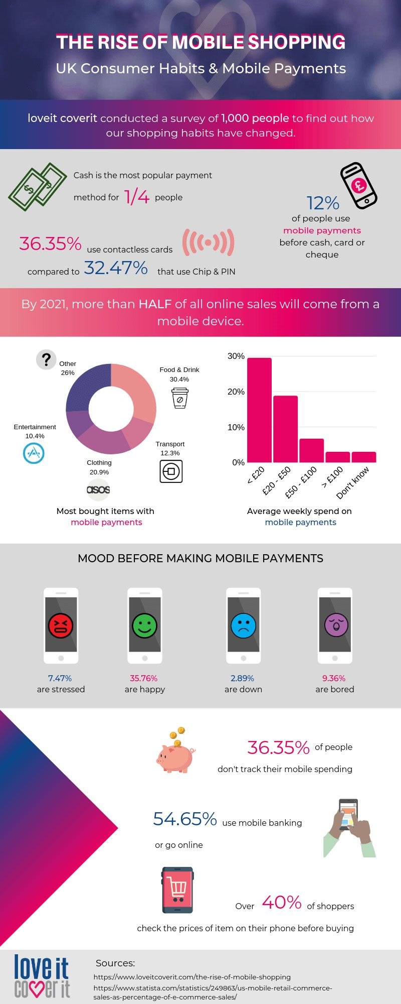 The Rise of Mobile Shopping [Infographic] Shopping