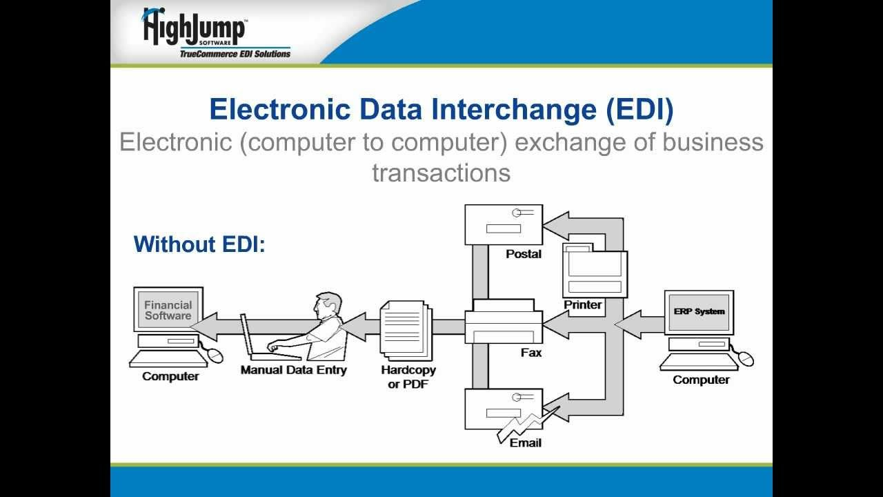 What is EDI? | Business Concepts | Diagram, Floor plans, Concept
