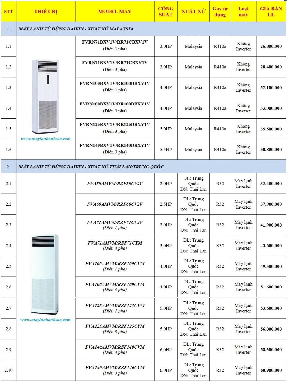 Đại lý cung cấp & lắp đặt máy lạnh tủ đứng Daikin giá rẻ - Giao hàng & lắp đặt tại TPHCM và các tỉnh lân cận Hotline tư vấn miễn phí: 0909 588 116 Ms HIền