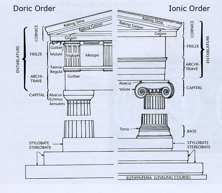 The Doric and Ionic orders