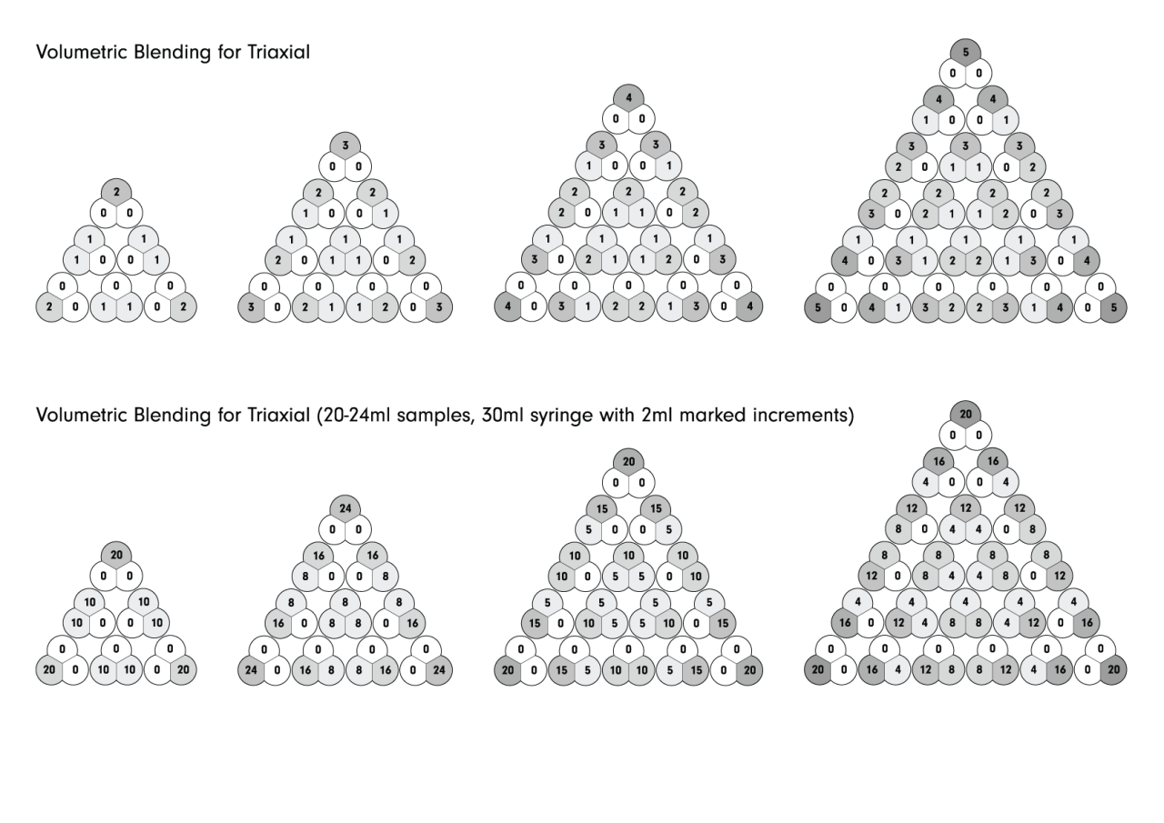 Volumetric Blends For Triaxials