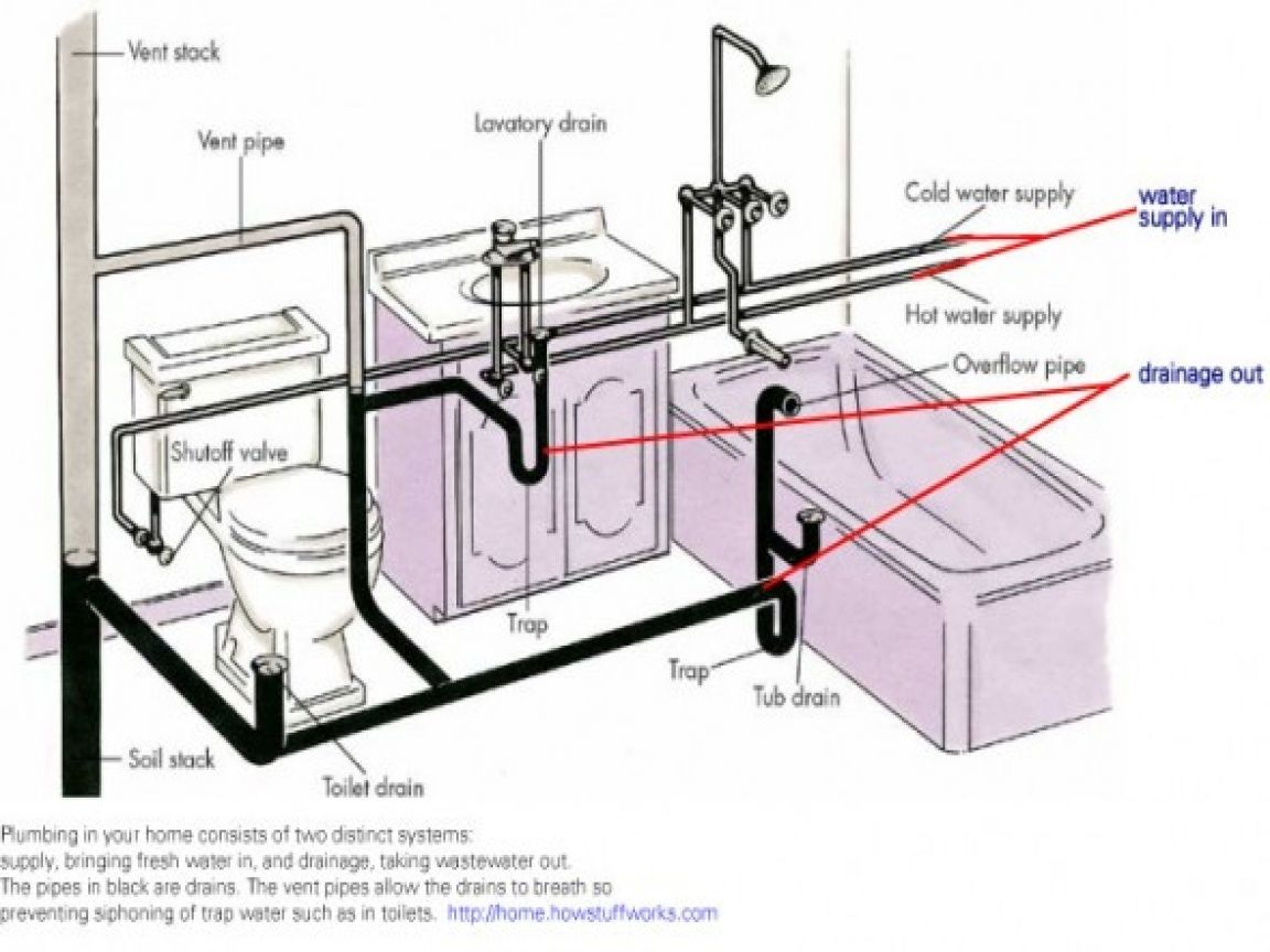 33 Shower Drain Vent Other Drain Configurations Your Situation For