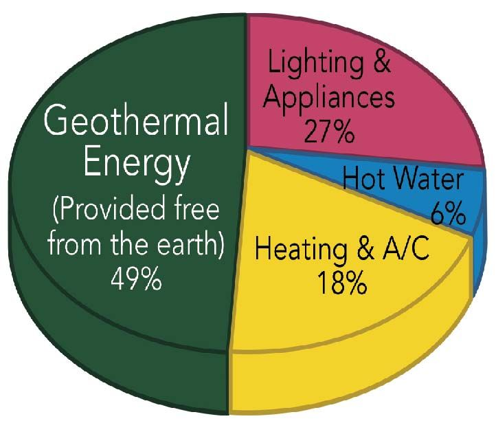 Geo Thermal System Geothermal Energy Geothermal Alternative Energy