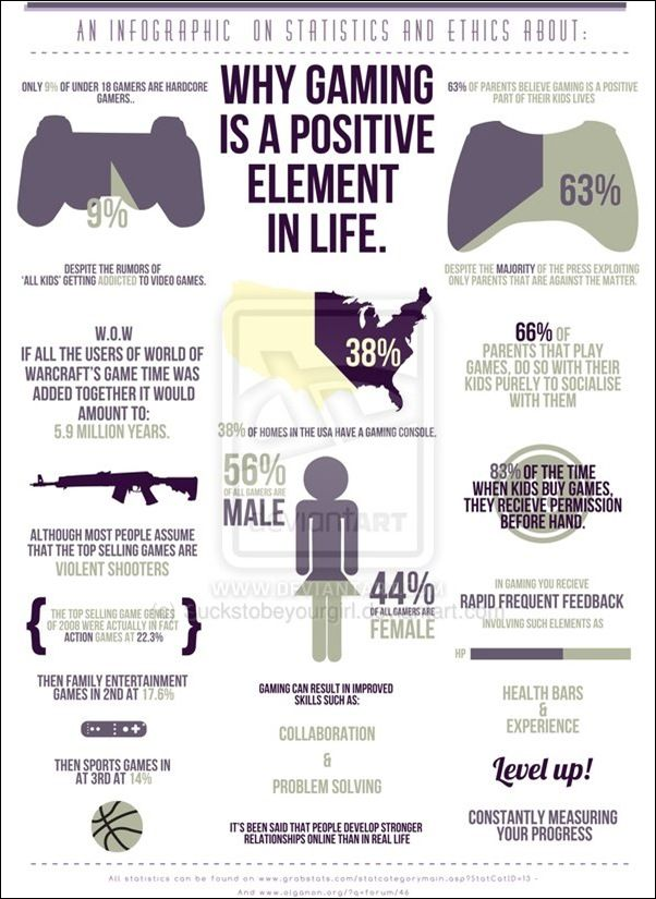 negative aspects of video gaming The cultural effects of video gaming posted on april 3, 2009 by deanna hartley  xbox playstation wii when you think of video games, it's likely that some of .