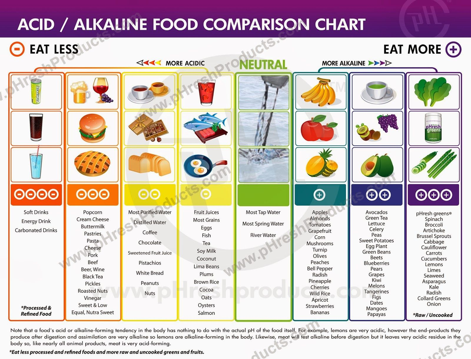 My Health Care Acid Alkaline Food Comparison Chart
