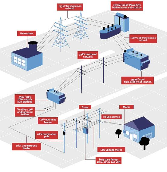 Diagram showing the typical electrical path from a power station to ...