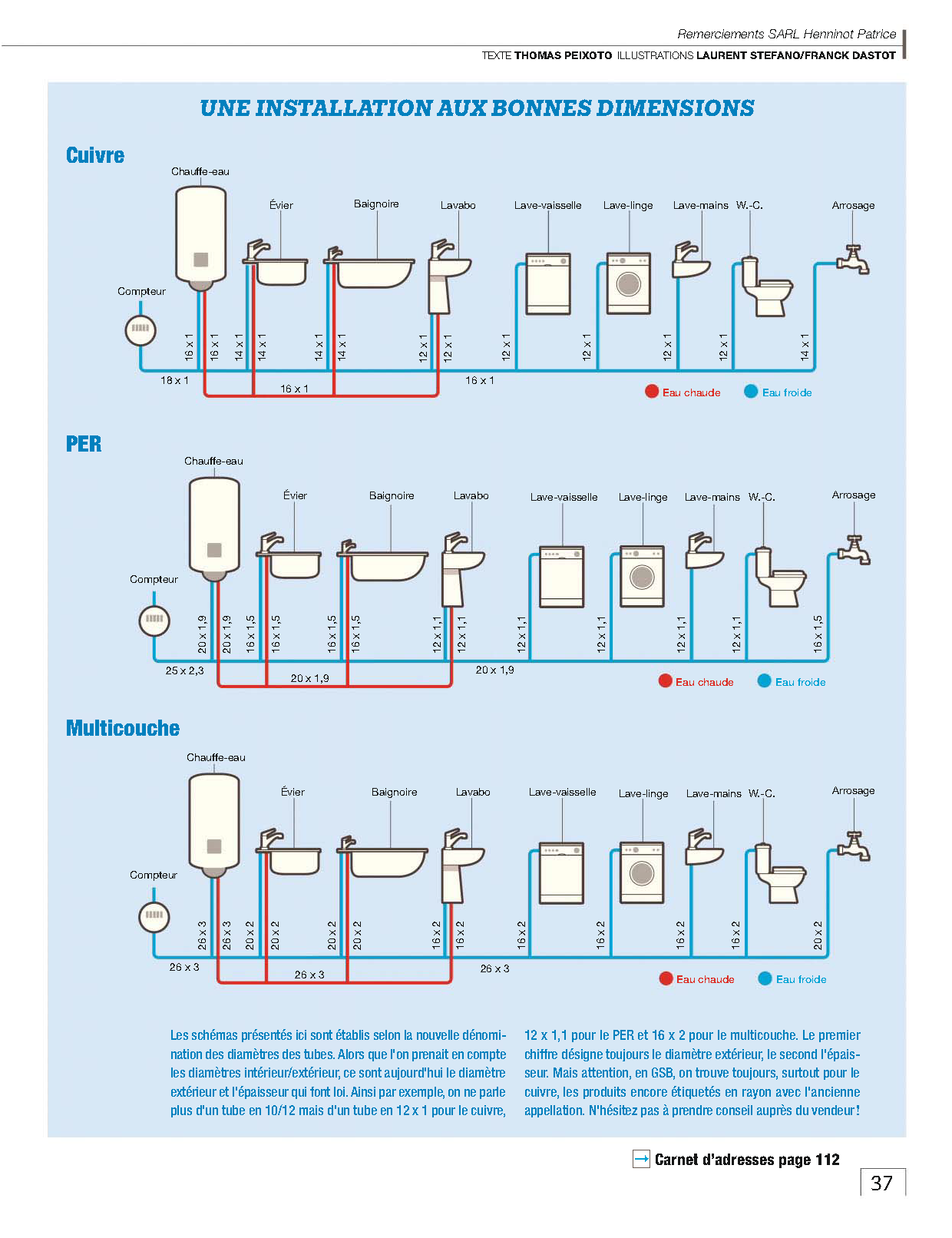 Plomberie Alimentation Installation Plomberie Plomberie Plomberie Sanitaire