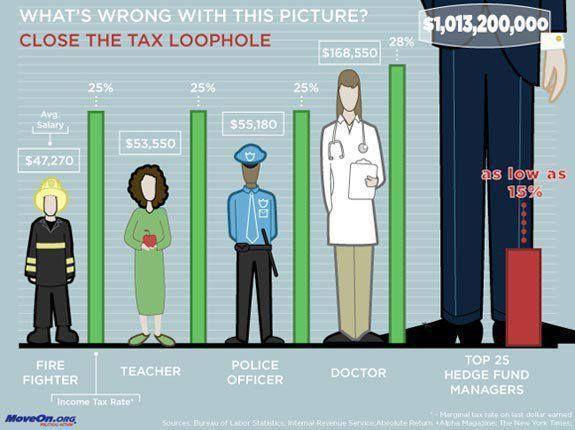 Close the tax gap