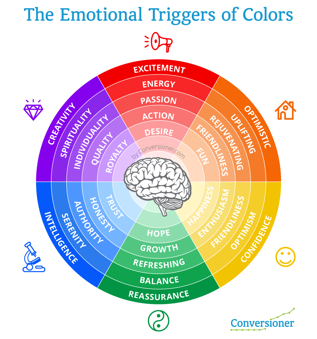 colors trigger emotions and are important tools for marketers