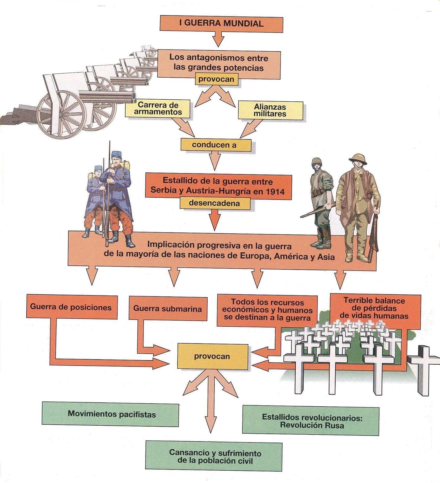 HISTORIA Y ARTE: EL MUNDO CONTEMPORÁNEO EN 31 MAPAS CONCEPTUALES ...