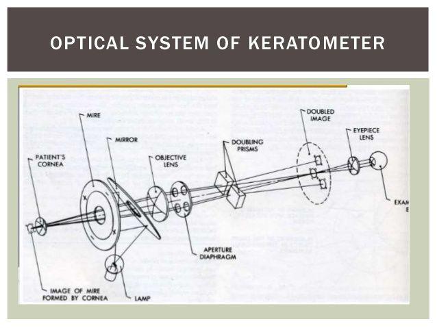 Keratometry & autorefraction | Optometry, Chart, SystemPinterest