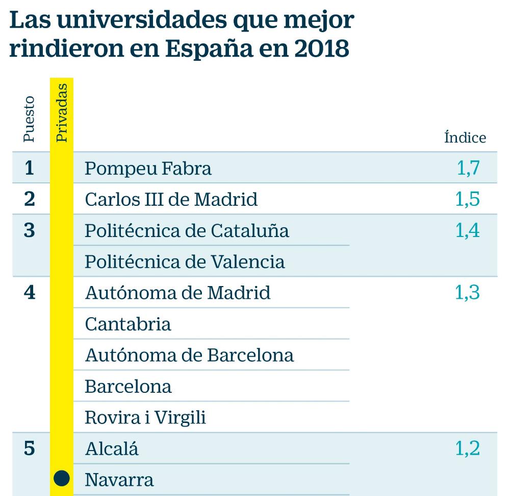 Las Nueve Mejores Universidades De España Son Públicas Y Las Cuatro Peores Privadas Universidades De España Mejores Universidades Universidad De Barcelona