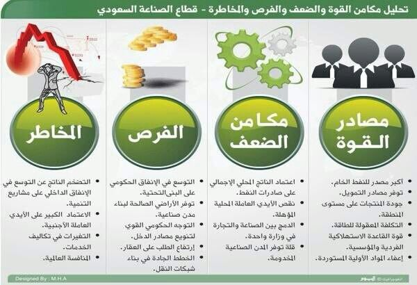 نموذج لتحليل سوات مطبق على قطاع الصناعه السعودي Self Development Self Language