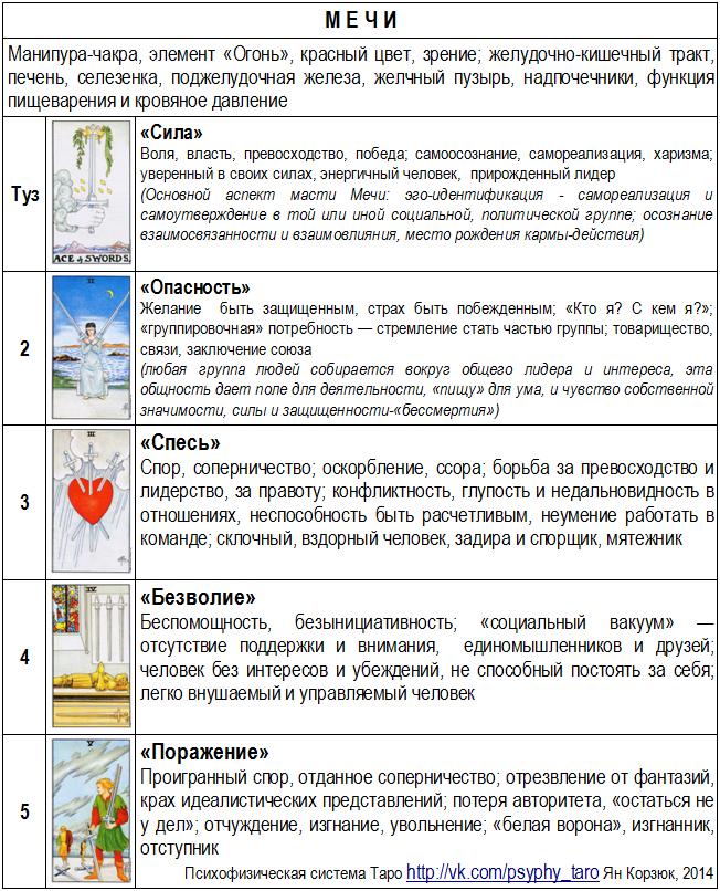 Как правильно толковать карты при гадании таро гадание на цыганских картах на отношения онлайн на любимого человека