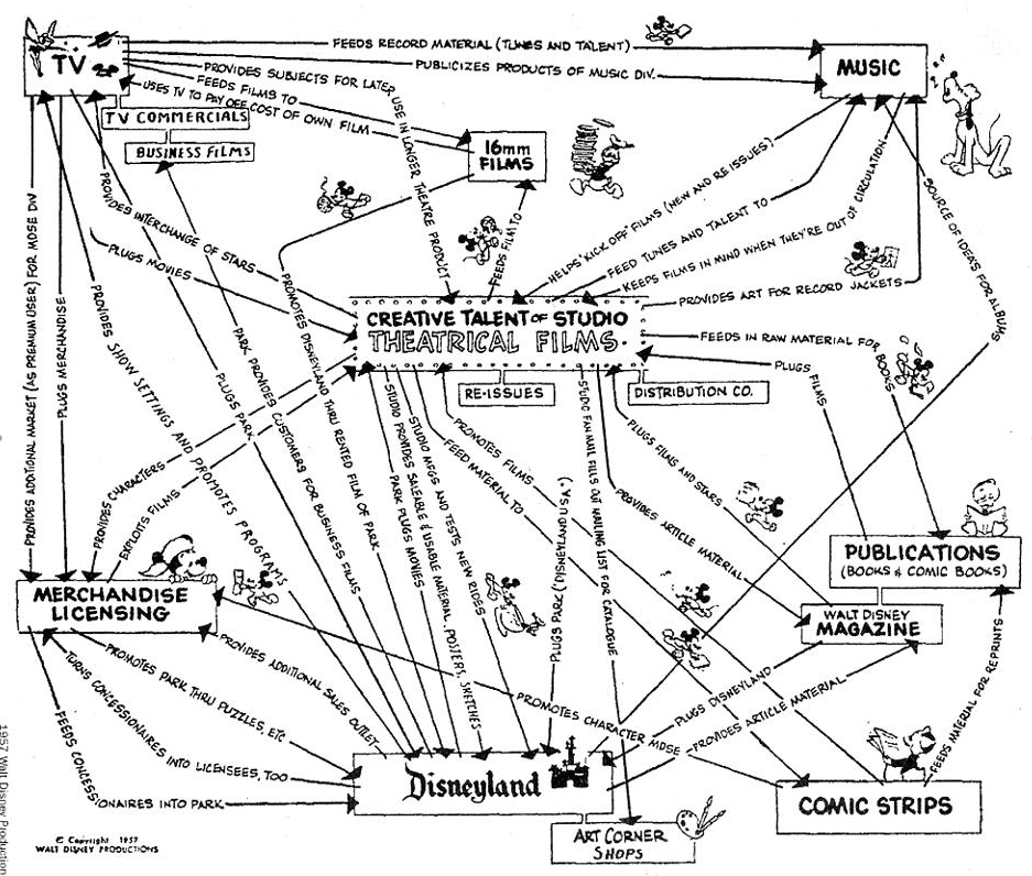 Activity System Map For Disney Ca 1957