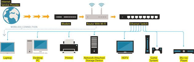 how to ditch wi fi for a high speed, ethernet wired home high home networking guide at Home Wired Network Connection Diagram