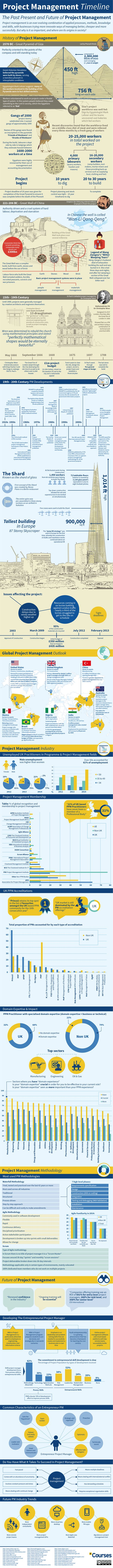 infographic project management timeline past present and future