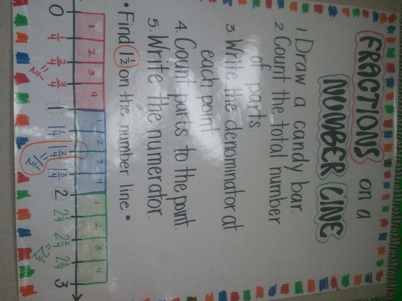 fractions on a number line anchor chart | school math | pinterest