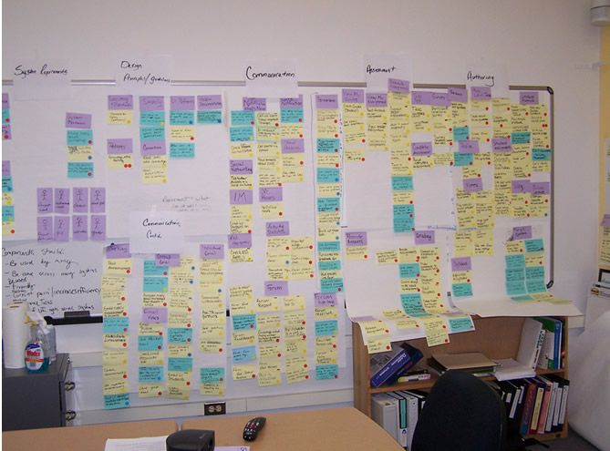 Affinity Diagrams  Fluid  Fluid Project Wiki  Ux Methods And
