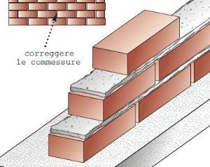 Lavorincasa ecco come costruire un muro in giardino - Come piastrellare un muro esterno ...