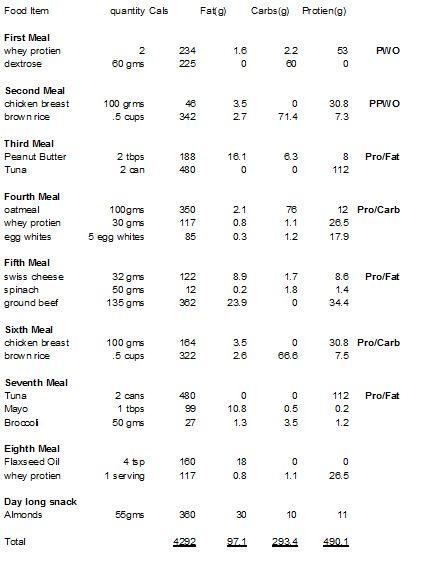 skinny guy bulk up diet plan | salegoods | Bulking diet, Bulk up